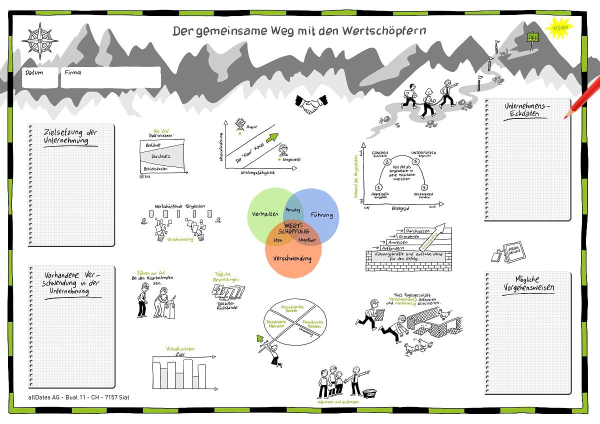 Aufzeigen, Informieren, Wertschöpfung, Lean Management